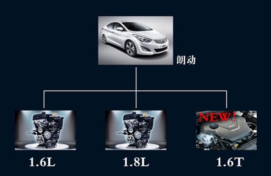 随着旗下首款搭载涡轮增压发动机车型全新胜达的即将上市,未来北京